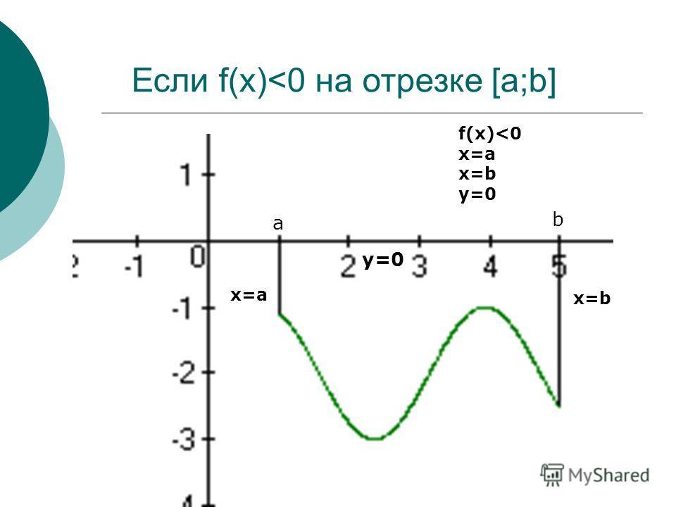 Если f(x)