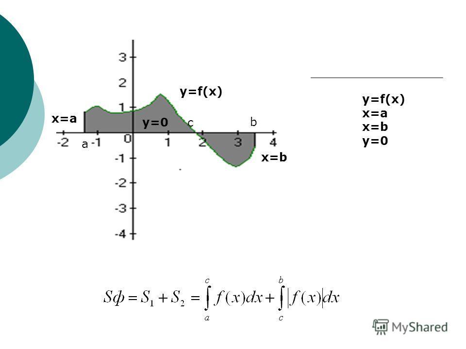 x=a x=b y=0 x=a x=b y=f(x) c y=0 3) Если кривая y=f(x) расположена по обе стороны от оси ox b a