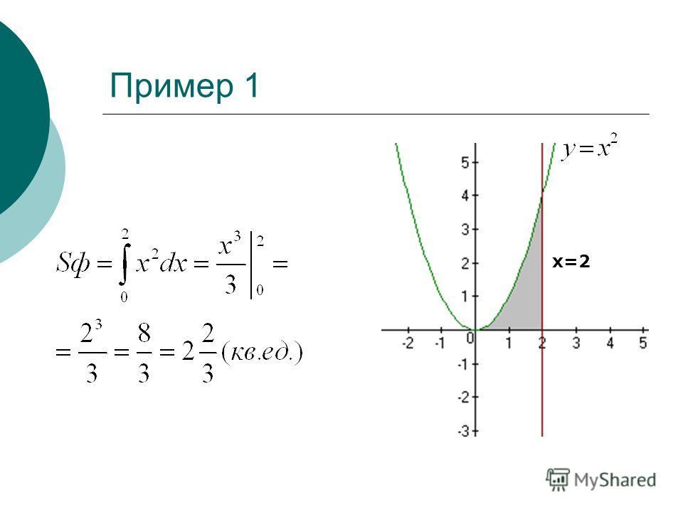 Пример 1 Найти площадь фигуры, ограниченную параболой у=х 2, прямой х=2 и осью ОХ. x=2