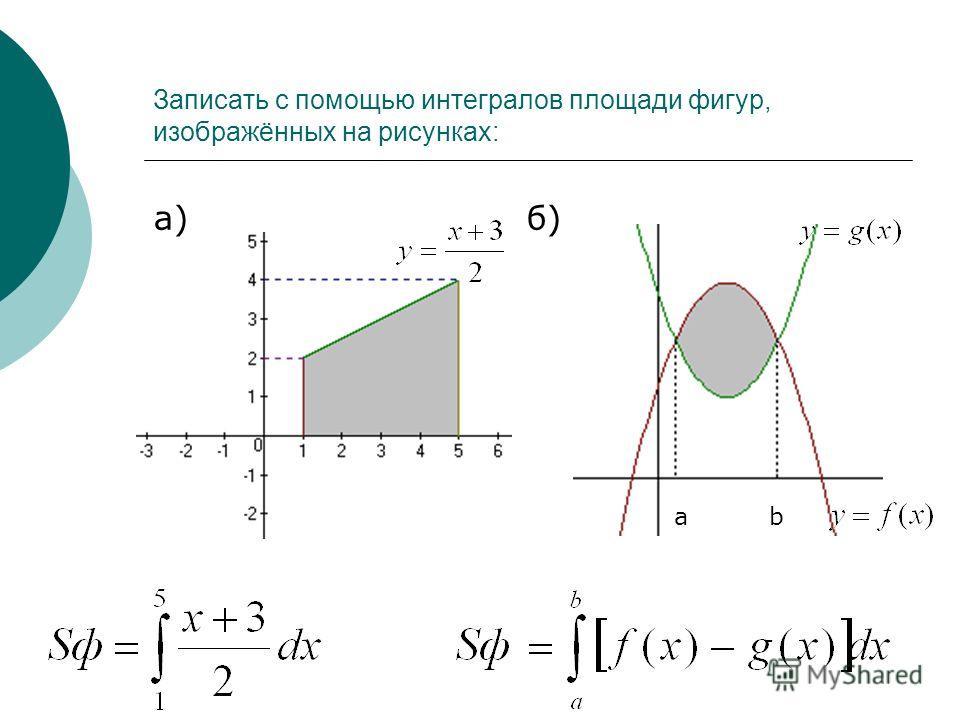 Записать с помощью интегралов площади фигур, изображённых на рисунках: а) б) а b