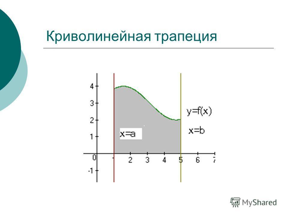 Формула Ньютона-Лейбница Определённый интеграл равен разности значений первообразной при верхнем и нижнем пределах интегрирования.
