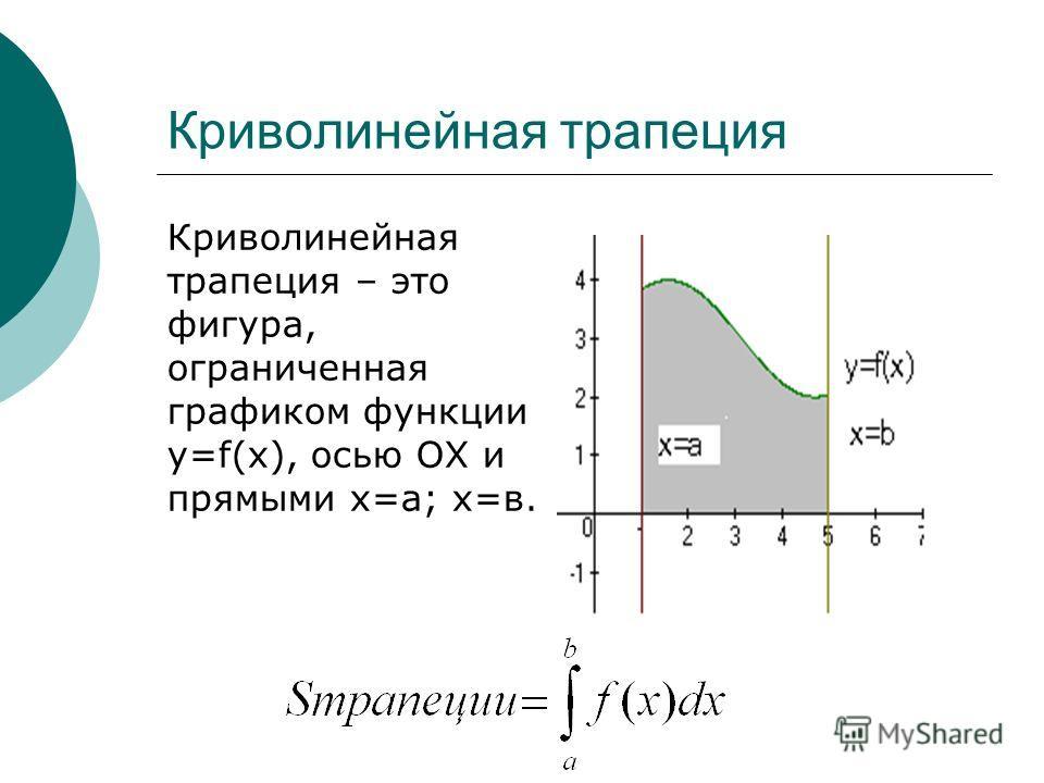Криволинейная трапеция – это фигура, ограниченная графиком функции y=f(x), осью ОХ и прямыми х=а; х=в.