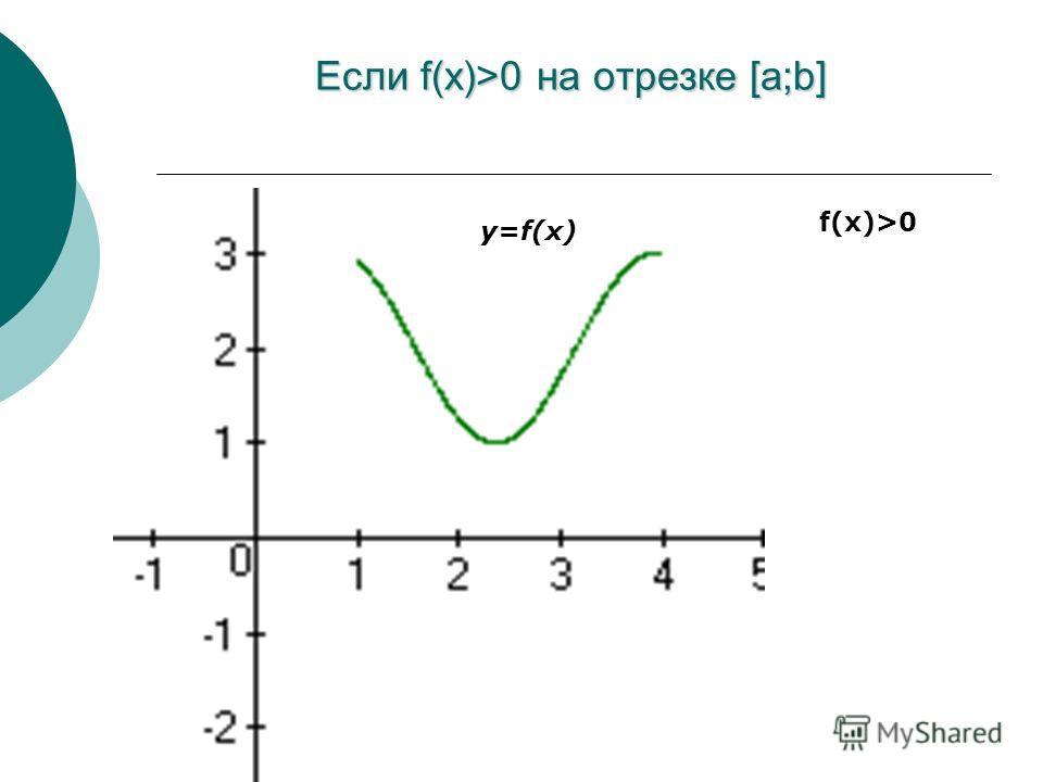 Криволинейная трапеция Криволинейная трапеция – это фигура, ограниченная графиком функции y=f(x), осью ОХ и прямыми х=а; х=в.