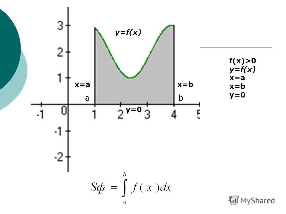 Если f(x)>0 на отрезке [a;b] Если f(x)>0 на отрезке [a;b] f(x)>0 x=a x=b y=0 y=f(x) x=a x=b a b y=0