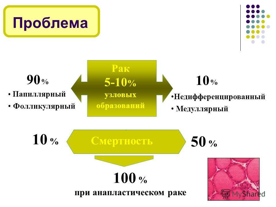 Проблема 90 % Папиллярный Фолликулярный 10 % Недифференцированный Медуллярный Рак 5-10 % узловых образований Смертность 10 % 50 % 100 % при анапластическом раке