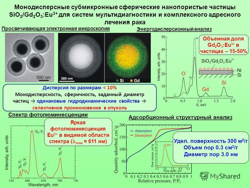 Монодисперсные субмикронные сферические нанопористые частицы SiO 2 /Gd 2 O 3 :Eu 3+ для систем мультидиагностики и комплексного адресного лечения рака Просвечивающая электронная микроскопия Яркая фотолюминесценция Eu 3+ в видимой области спектра ( ma