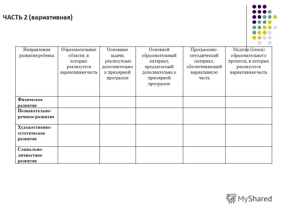 Направления развития ребенка Образовательные области, в которых реализуется вариативная часть Основные задачи, реализуемые дополнительно к примерной программе Основной образовательный материал, предлагаемый дополнительно к примерной программе Програм