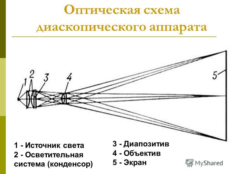 Оптическая схема диаскопического аппарата 1 - Источник света 2 - Осветительная система (конденсор) 3 - Диапозитив 4 - Объектив 5 - Экран