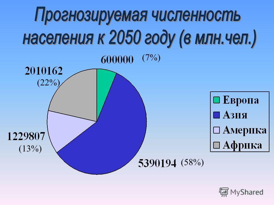(58%) (7%) (22%) (13%)