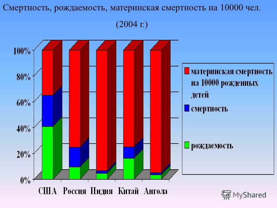 Смертность, рождаемость, материнская смертность на 10000 чел. (2004 г.)