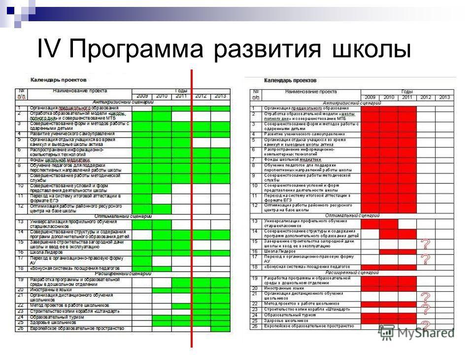 IV Программа развития школы