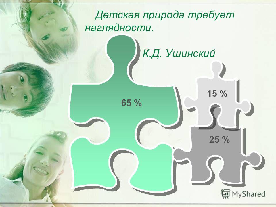 65 % 25 % Детская природа требует наглядности. К.Д. Ушинский