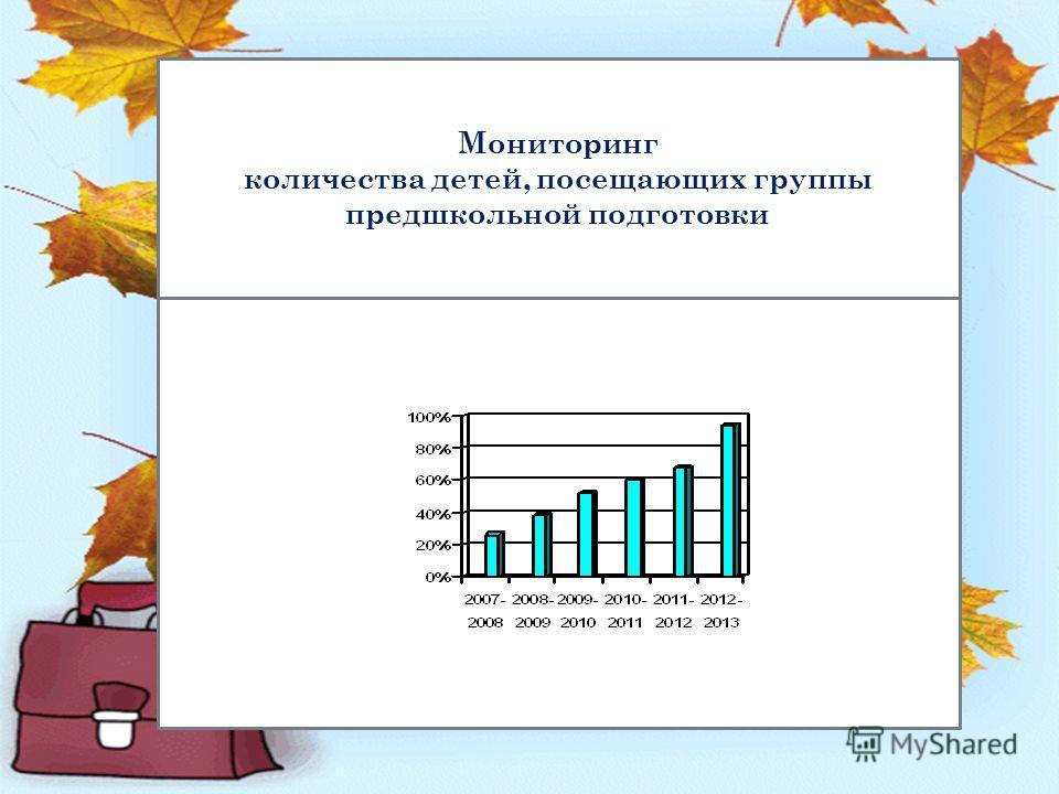 Мониторинг количества детей, посещающих группы предшкольной подготовки