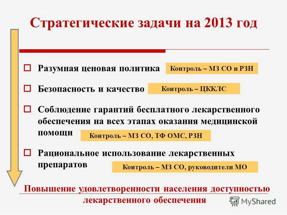 Стратегические задачи на 2013 год Разумная ценовая политика Безопасность и качество Соблюдение гарантий бесплатного лекарственного обеспечения на всех этапах оказания медицинской помощи Рациональное использование лекарственных препаратов Повышение уд