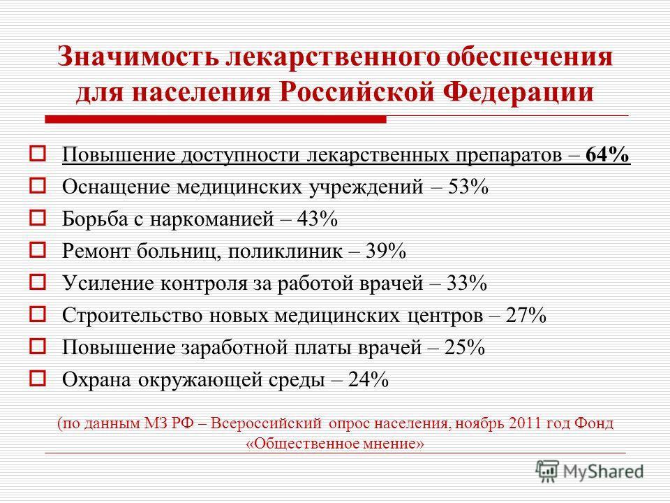Значимость лекарственного обеспечения для населения Российской Федерации Повышение доступности лекарственных препаратов – 64% Оснащение медицинских учреждений – 53% Борьба с наркоманией – 43% Ремонт больниц, поликлиник – 39% Усиление контроля за рабо