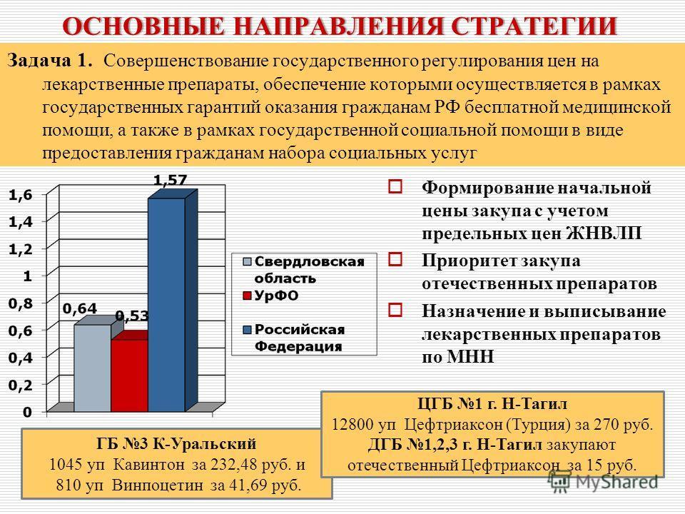 Задача 1. Совершенствование государственного регулирования цен на лекарственные препараты, обеспечение которыми осуществляется в рамках государственных гарантий оказания гражданам РФ бесплатной медицинской помощи, а также в рамках государственной соц