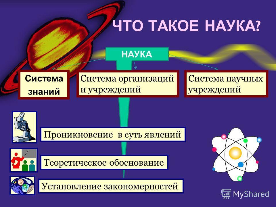 ЧТО ТАКОЕ НАУКА ? НАУКА Система знаний Система организаций и учреждений Система научных учреждений Проникновение в суть явлений Теоретическое обоснование Установление закономерностей