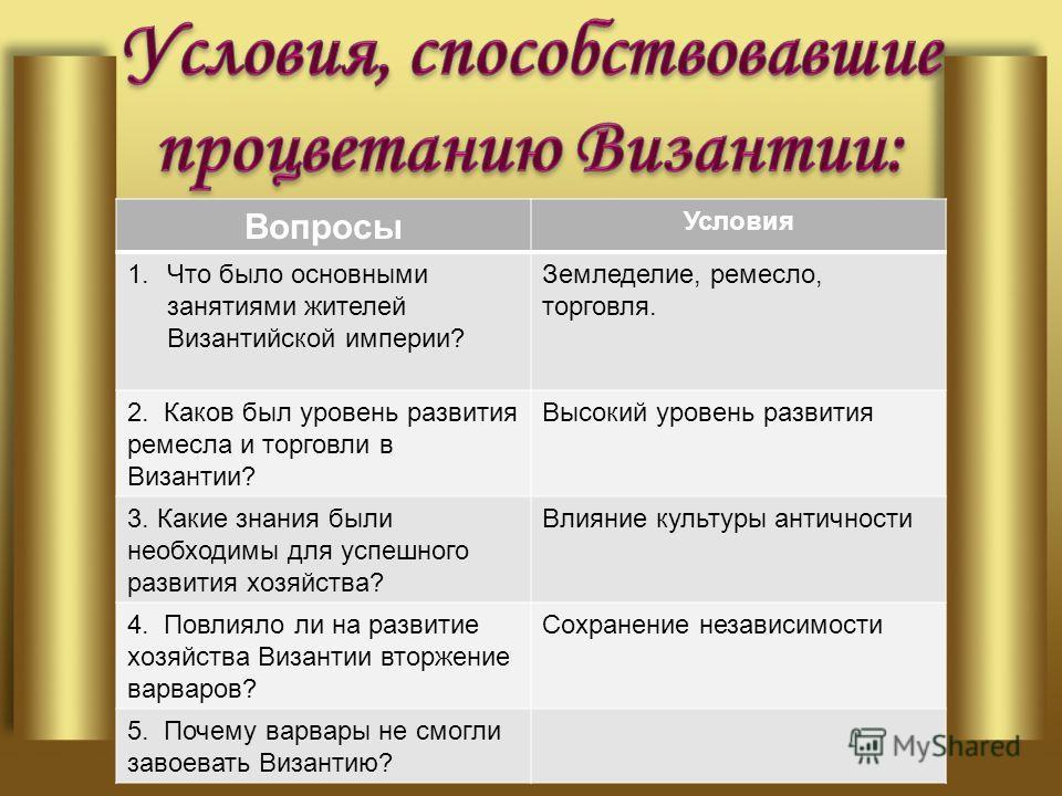 Вопросы Условия 1.Что было основными занятиями жителей Византийской империи? Земледелие, ремесло, торговля. 2. Каков был уровень развития ремесла и торговли в Византии? Высокий уровень развития 3. Какие знания были необходимы для успешного развития х