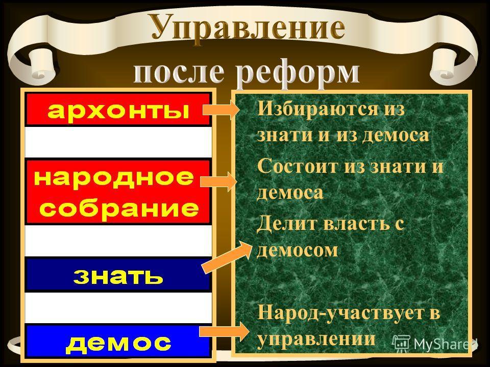 Избираются из знати и из демоса Состоит из знати и демоса Делит власть с демосом Народ-участвует в управлении