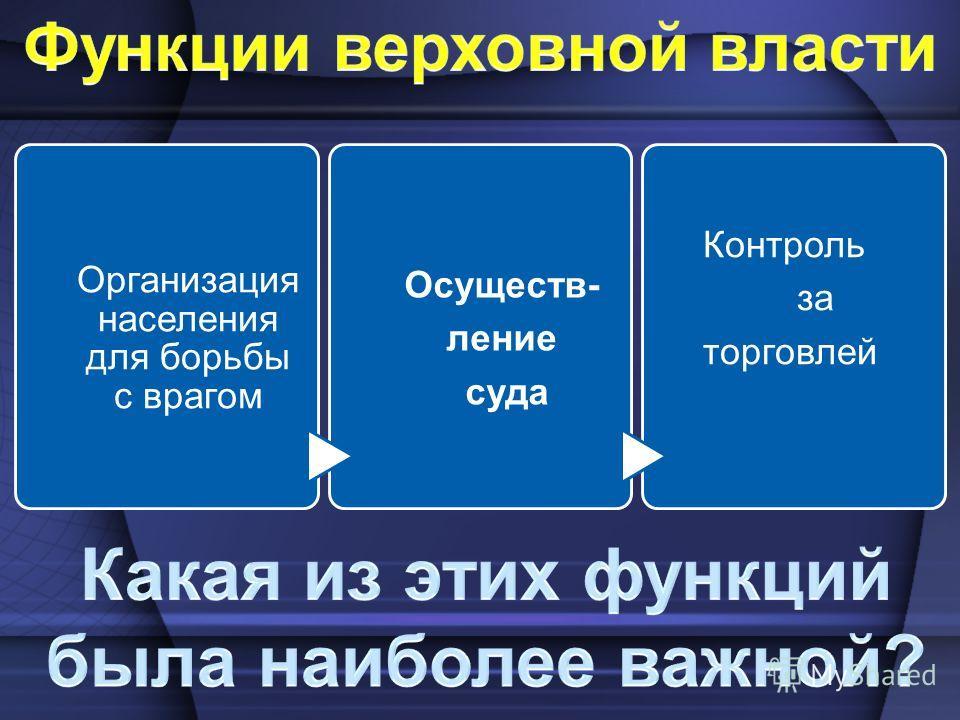 Организация населения для борьбы с врагом Осуществ- ление суда Контроль за торговлей