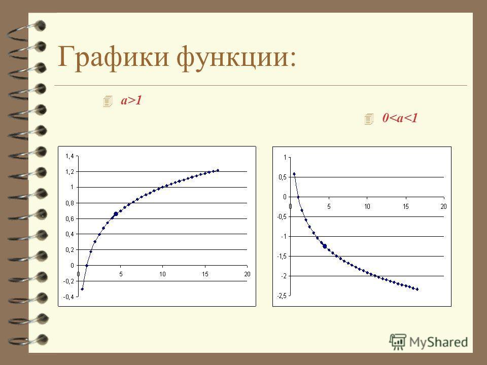 Графики функции: 4 a>1 4 0
