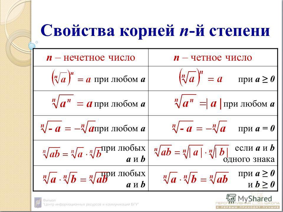Свойства корней n-й степени n – нечетное числоn – четное число при любом апри а 0 при любом а при а = 0 при любых а и b если а и b одного знака при любых а и b при а 0 и b 0