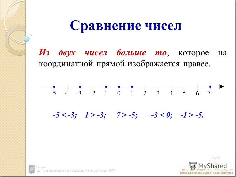 Сравнение чисел Из двух чисел больше то, которое на координатной прямой изображается правее. -5 -3; 7 > -5; -3 -5. -5 -4 -3 -2 -1 0 1 2 3 4 5 6 7