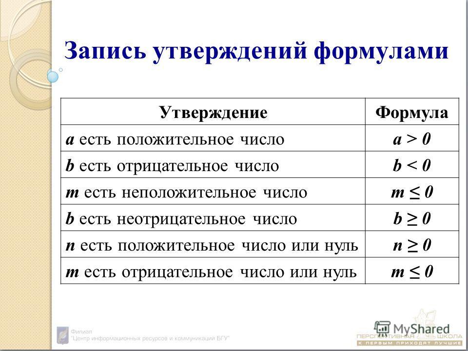 Запись утверждений формулами УтверждениеФормула а есть положительное числоа > 0 b есть отрицательное числоb < 0 m есть неположительное числоm 0 b есть неотрицательное числоb 0 n есть положительное число или нульn 0 m есть отрицательное число или нуль