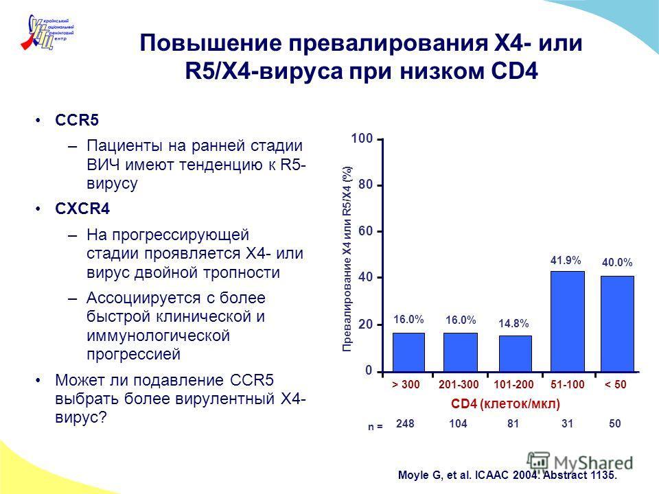 Повышение превалирования X4- или R5/X4-вируса при низком CD4 CCR5 –Пациенты на ранней стадии ВИЧ имеют тенденцию к R5- вирусу CXCR4 –На прогрессирующей стадии проявляется X4- или вирус двойной тропности –Ассоциируется с более быстрой клинической и им
