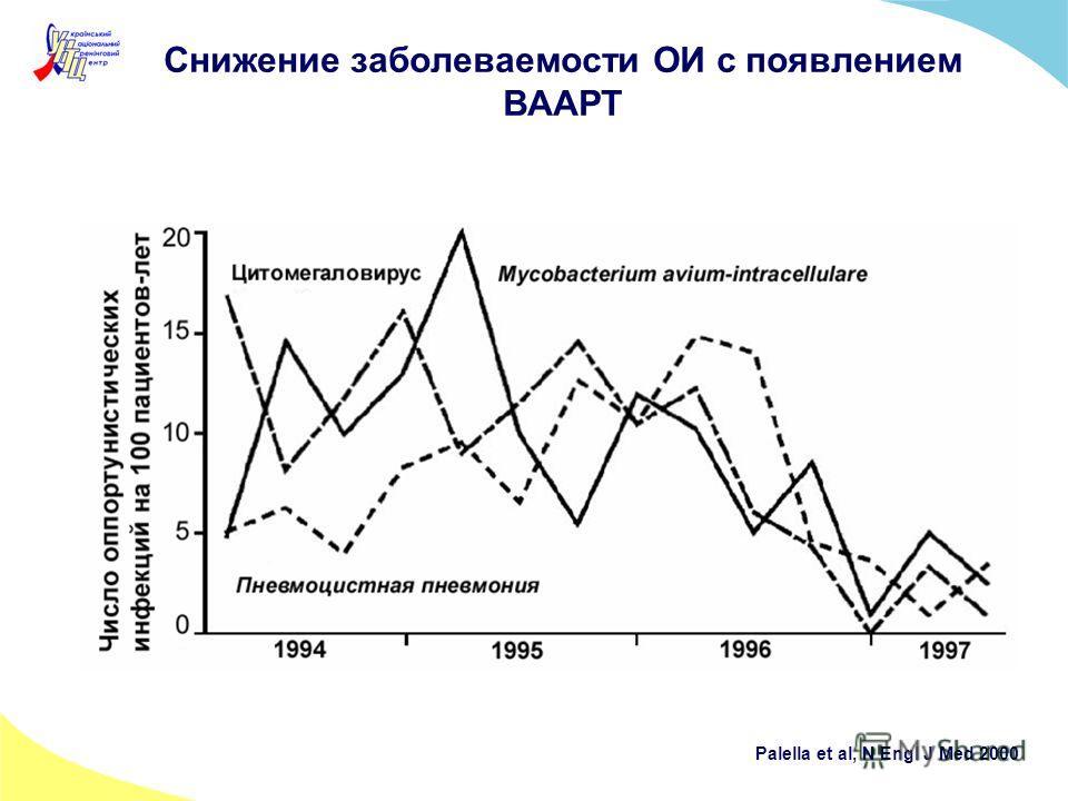 Снижение заболеваемости ОИ с появлением ВААРТ Palella et al, N Engl J Med 2000