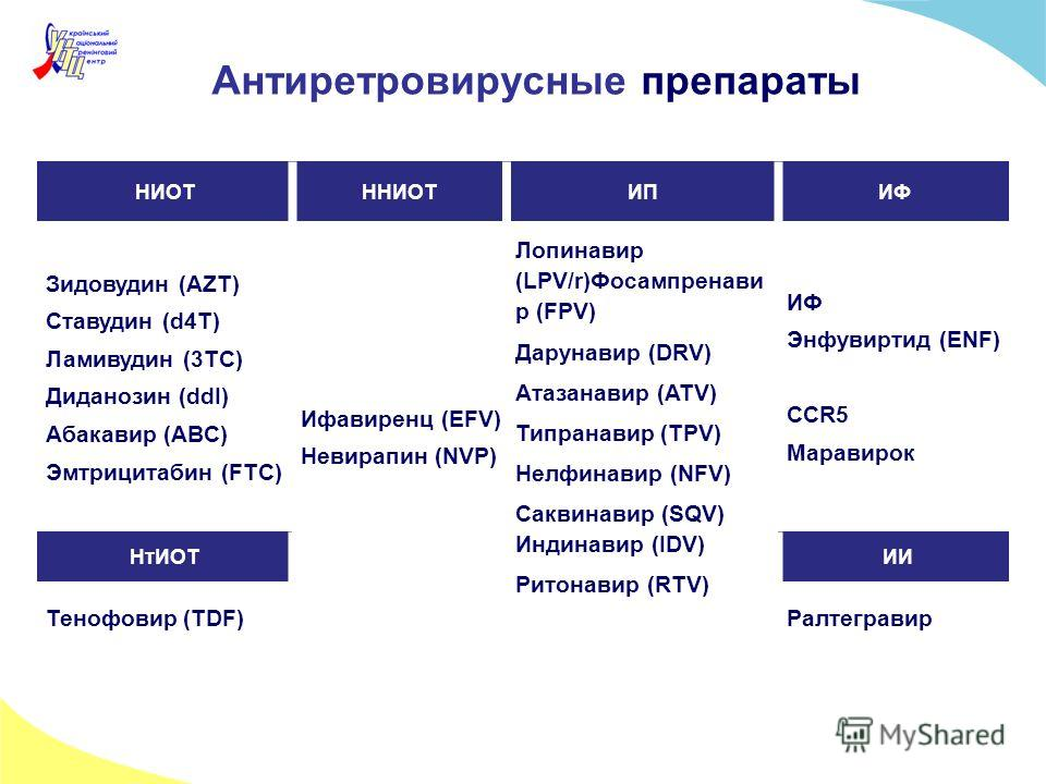 Антиретровирусные препараты НИОТННИОТИПИФ Зидовудин (AZT) Ставудин (d4T) Ламивудин (3TC) Диданозин (ddI) Абакавир (ABC) Эмтрицитабин (FTC) Ифавиренц (EFV) Невирапин (NVP) Лопинавир (LPV/r)Фосампренави р (FPV) Дарунавир (DRV) Атазанавир (ATV) Типранав