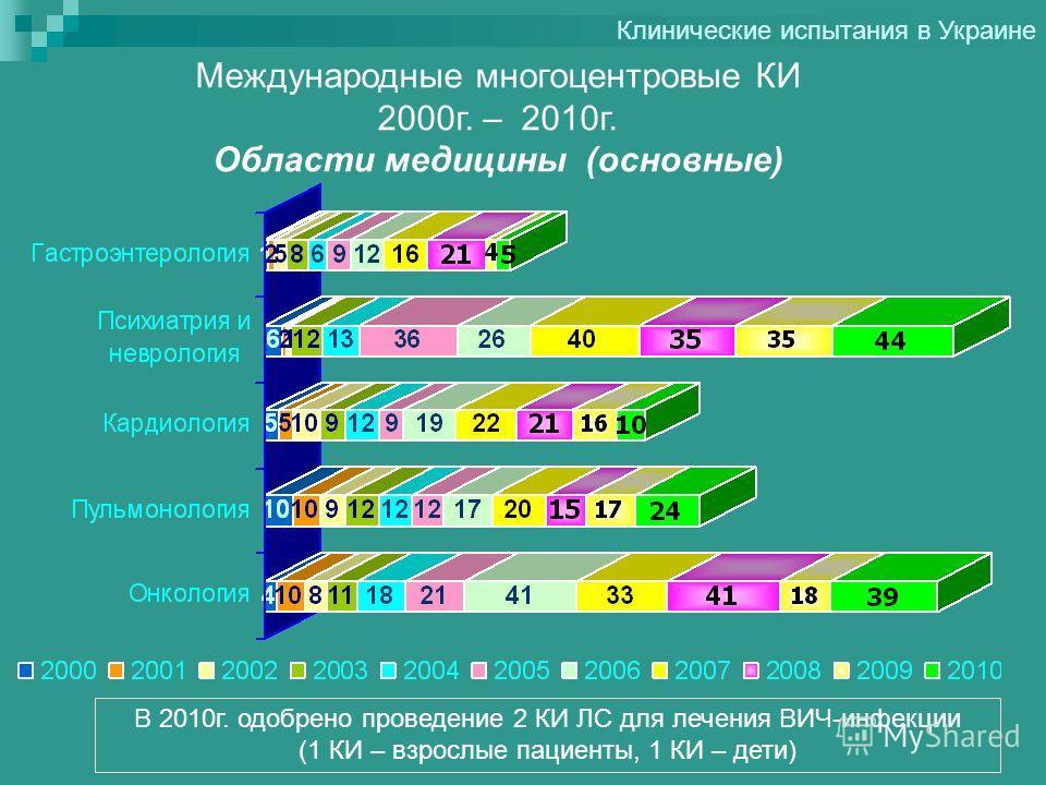 Международные многоцентровые КИ 2000г. – 2010г. Области медицины (основные) Клинические испытания в Украине В 2010г. одобрено проведение 2 КИ ЛС для лечения ВИЧ-инфекции (1 КИ – взрослые пациенты, 1 КИ – дети)