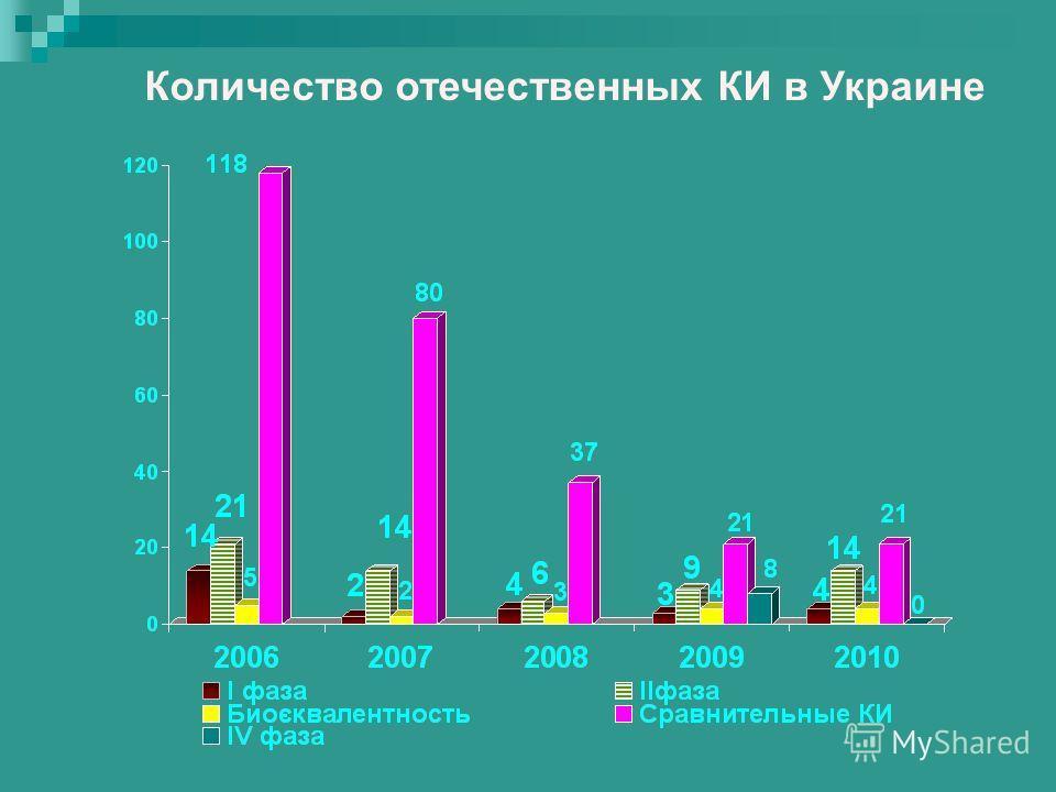 Количество отечественных КИ в Украине