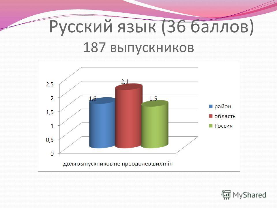 Русский язык (36 баллов) 187 выпускников