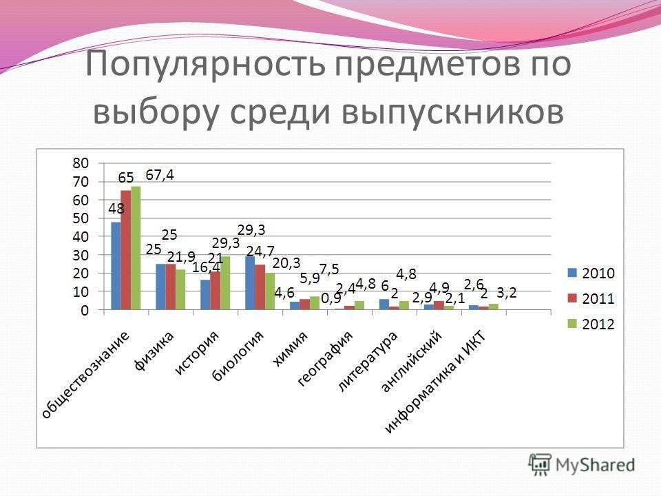 Популярность предметов по выбору среди выпускников