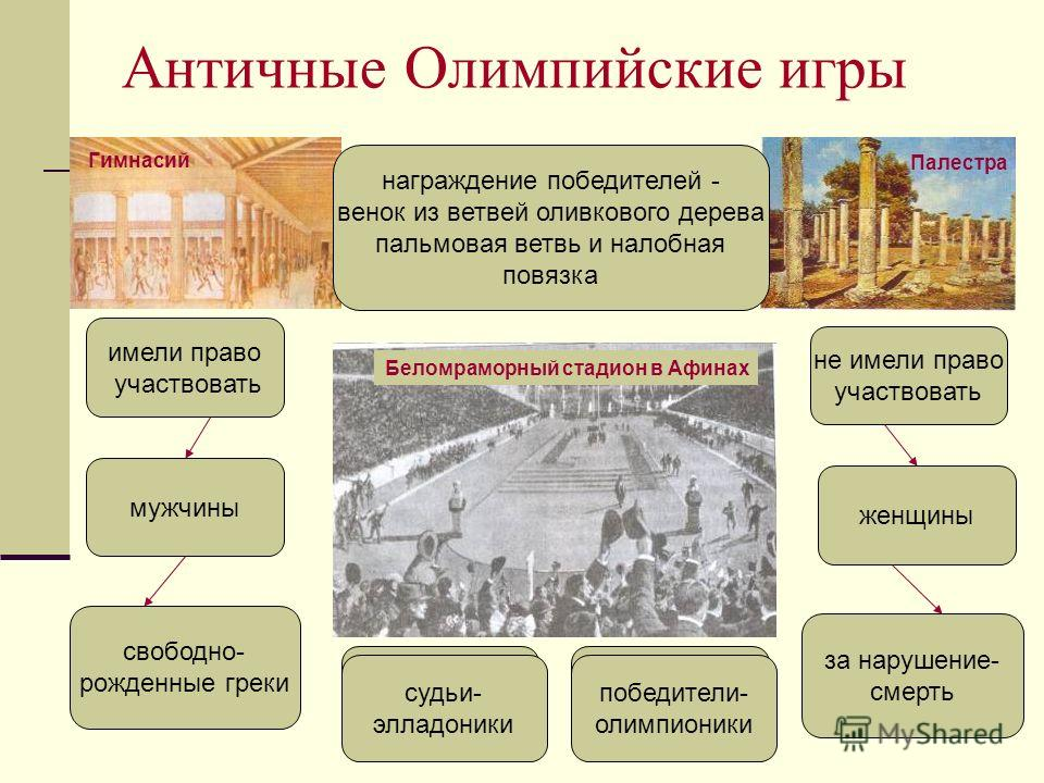 Античные Олимпийские игры проводились каждые 4 года имели право участвовать мужчины не имели право участвовать женщины подготовка 11 месяцев праздник мира свободно- рожденные греки за нарушение- смерть соревнования- 1 день Гимнасий Палестра Беломрамо