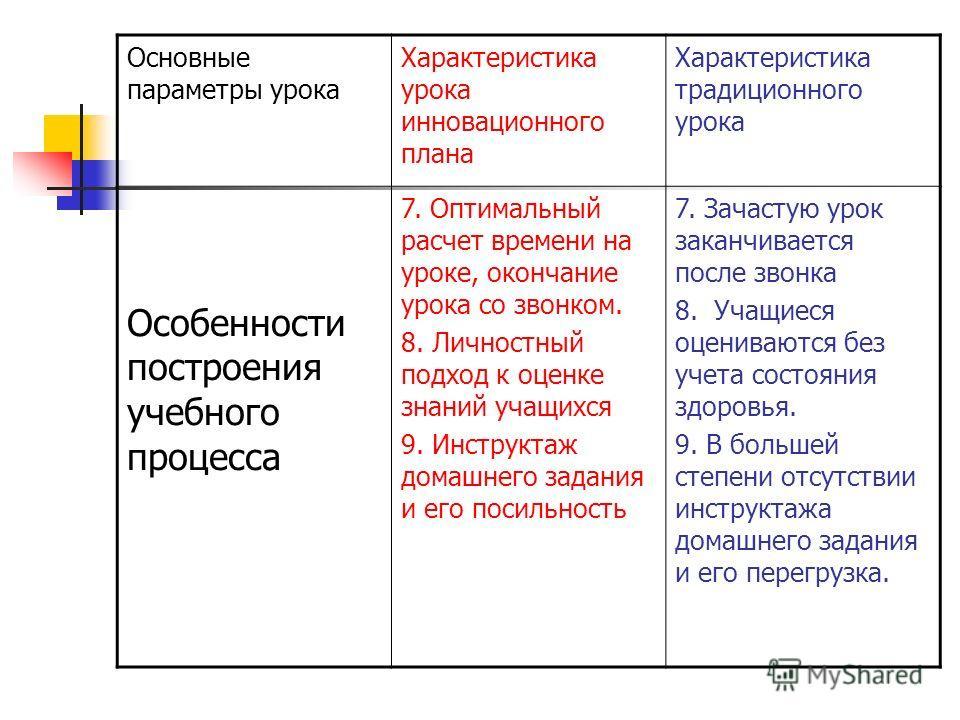 Основные параметры урока Характеристика урока инновационного плана Характеристика традиционного урока Особенности построения учебного процесса 7. Оптимальный расчет времени на уроке, окончание урока со звонком. 8. Личностный подход к оценке знаний уч