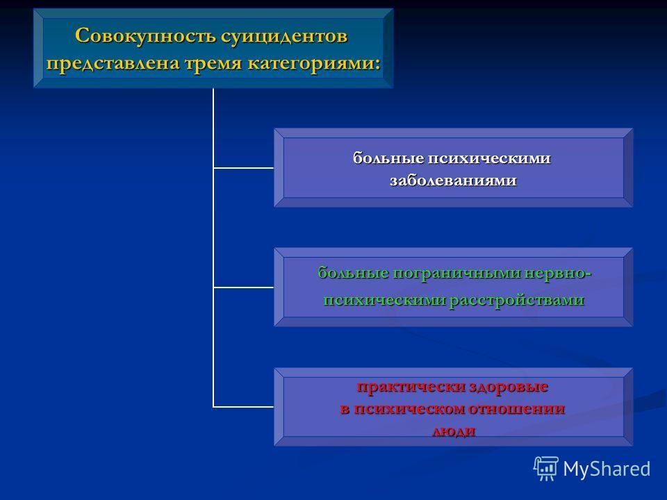 Совокупность суицидентов представлена тремя категориями: больные психическими заболеваниями больные пограничными нервно- больные пограничными нервно- психическими расстройствами практически здоровые в психическом отношении люди