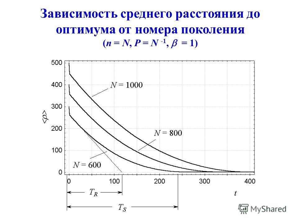 Зависимость среднего расстояния до оптимума от номера поколения (n = N, P = N -1, = 1)