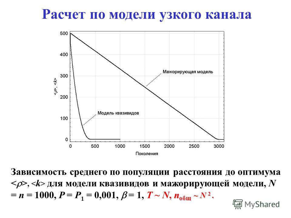 Расчет по модели узкого канала n общ ~ N 2. Зависимость среднего по популяции расстояния до оптимума, для модели квазивидов и мажорирующей модели, N = n = 1000, P = P 1 = 0,001, = 1, T ~ N, n общ ~ N 2.