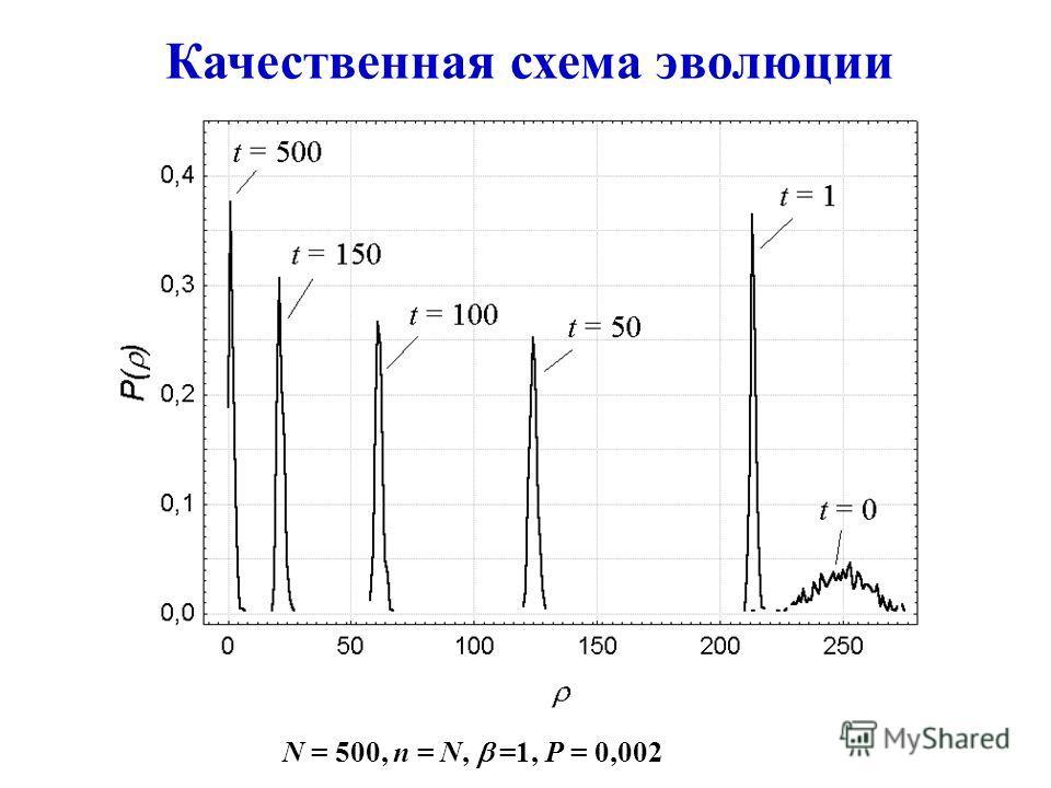 Качественная схема эволюции N = 500, n = N, =1, P = 0,002