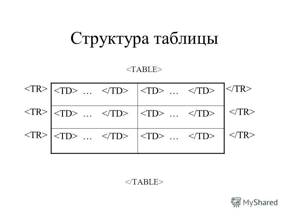 Структура таблицы …