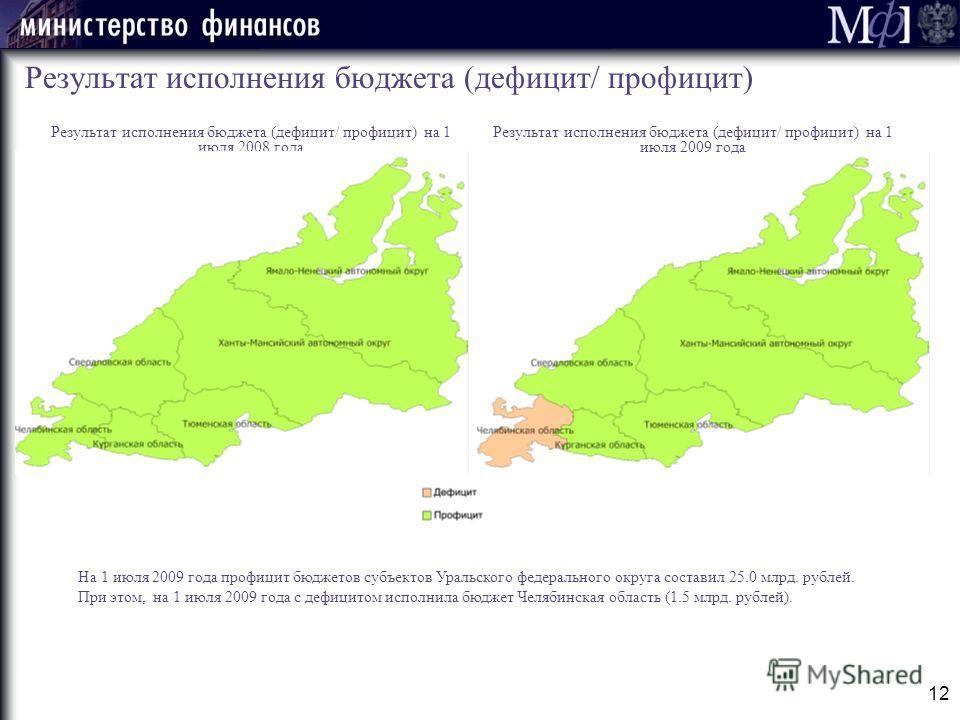 12 Результат исполнения бюджета (дефицит/ профицит) На 1 июля 2009 года профицит бюджетов субъектов Уральского федерального округа составил 25.0 млрд. рублей. При этом, на 1 июля 2009 года с дефицитом исполнила бюджет Челябинская область (1.5 млрд. р
