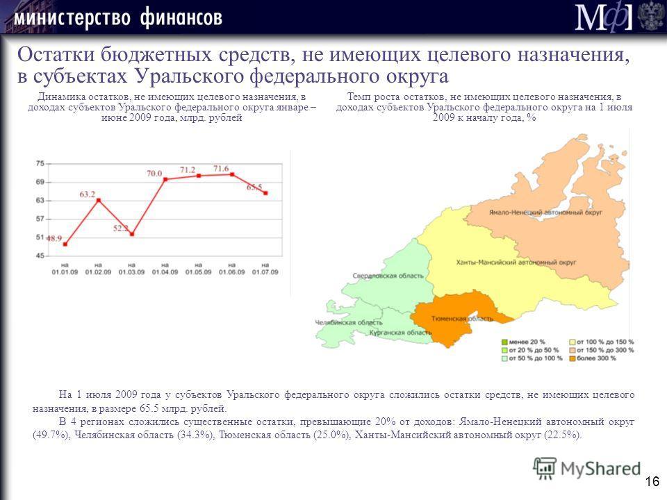 16 Остатки бюджетных средств, не имеющих целевого назначения, в субъектах Уральского федерального округа На 1 июля 2009 года у субъектов Уральского федерального округа сложились остатки средств, не имеющих целевого назначения, в размере 65.5 млрд. ру