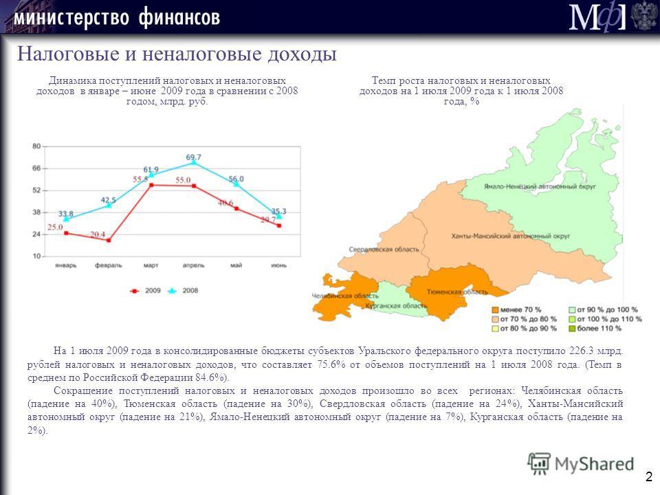 2 Налоговые и неналоговые доходы Динамика поступлений налоговых и неналоговых доходов в январе – июне 2009 года в сравнении с 2008 годом, млрд. руб. На 1 июля 2009 года в консолидированные бюджеты субъектов Уральского федерального округа поступило 22