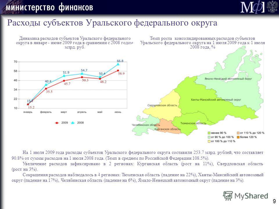 9 Расходы субъектов Уральского федерального округа Динамика расходов субъектов Уральского федерального округа в январе - июне 2009 года в сравнении с 2008 годом, млрд. руб. На 1 июля 2009 года расходы субъектов Уральского федерального округа составил