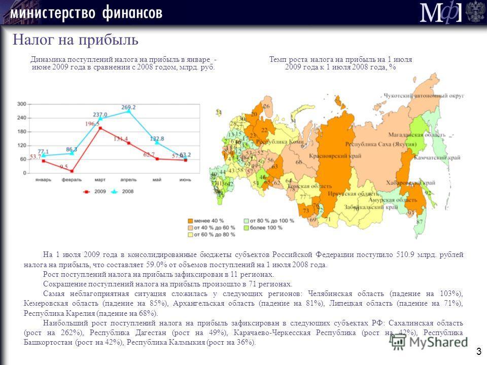 Темп роста налога на прибыль на 1 июля 2009 года к 1 июля 2008 года, % 3 Налог на прибыль Динамика поступлений налога на прибыль в январе - июне 2009 года в сравнении с 2008 годом, млрд. руб. На 1 июля 2009 года в консолидированные бюджеты субъектов