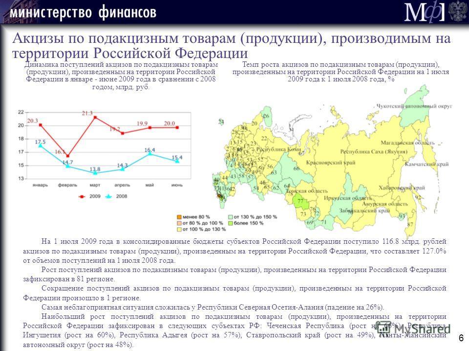 Темп роста акцизов по подакцизным товарам (продукции), произведенным на территории Российской Федерации на 1 июля 2009 года к 1 июля 2008 года, % 6 Акцизы по подакцизным товарам (продукции), производимым на территории Российской Федерации Динамика по