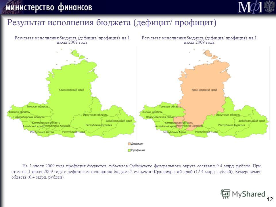 12 Результат исполнения бюджета (дефицит/ профицит) Результат исполнения бюджета (дефицит/ профицит) на 1 июля 2009 года На 1 июля 2009 года профицит бюджетов субъектов Сибирского федерального округа составил 9.4 млрд. рублей. При этом на 1 июля 2009