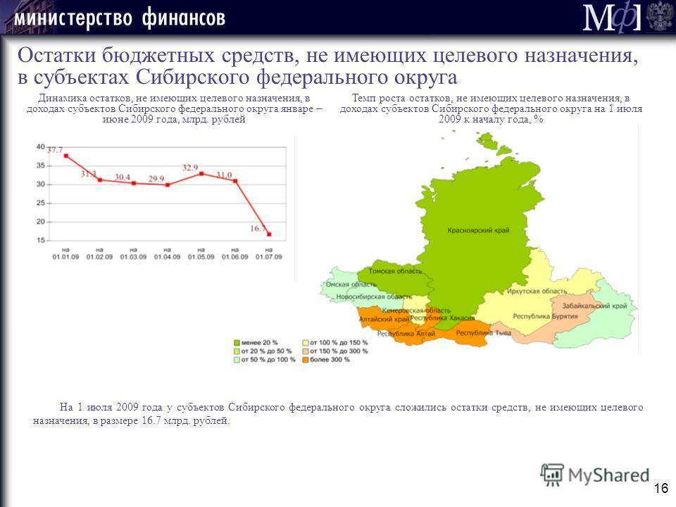 16 Остатки бюджетных средств, не имеющих целевого назначения, в субъектах Сибирского федерального округа На 1 июля 2009 года у субъектов Сибирского федерального округа сложились остатки средств, не имеющих целевого назначения, в размере 16.7 млрд. ру